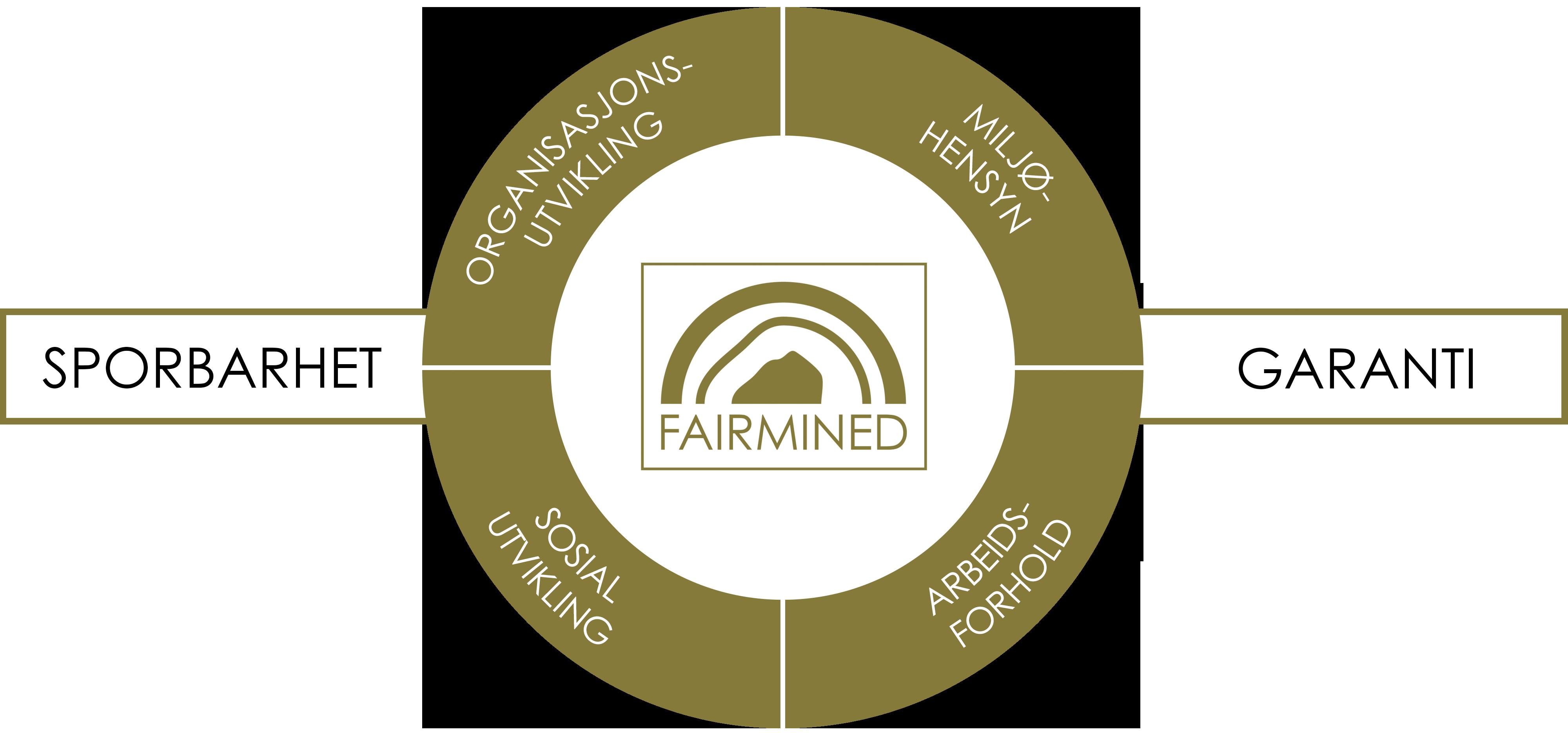Fairmined-sertifisert gull betyr at gullet kan spores fra den enkelte gruven til endelig samleobjekt. Miljøhensyn er vel ivaretatt. Helse, sikkerhet, lønn og rettigheter er sikret. Per i dag er Det Norske Myntverket blant få myntverk i verden som er autorisert for å prege mynt og medaljer i sporbart og rettferdig Fairmined-gull.