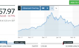 Oversikt over Bitcoin-kursen ifølge MarketWatch. Den fikk sakte oppover før den desember spratt opp og holdt seg oppe til januar. I februar sank den, og etter litt oppgang i mars, gikk den ned i april til omtrent oktober 2017.